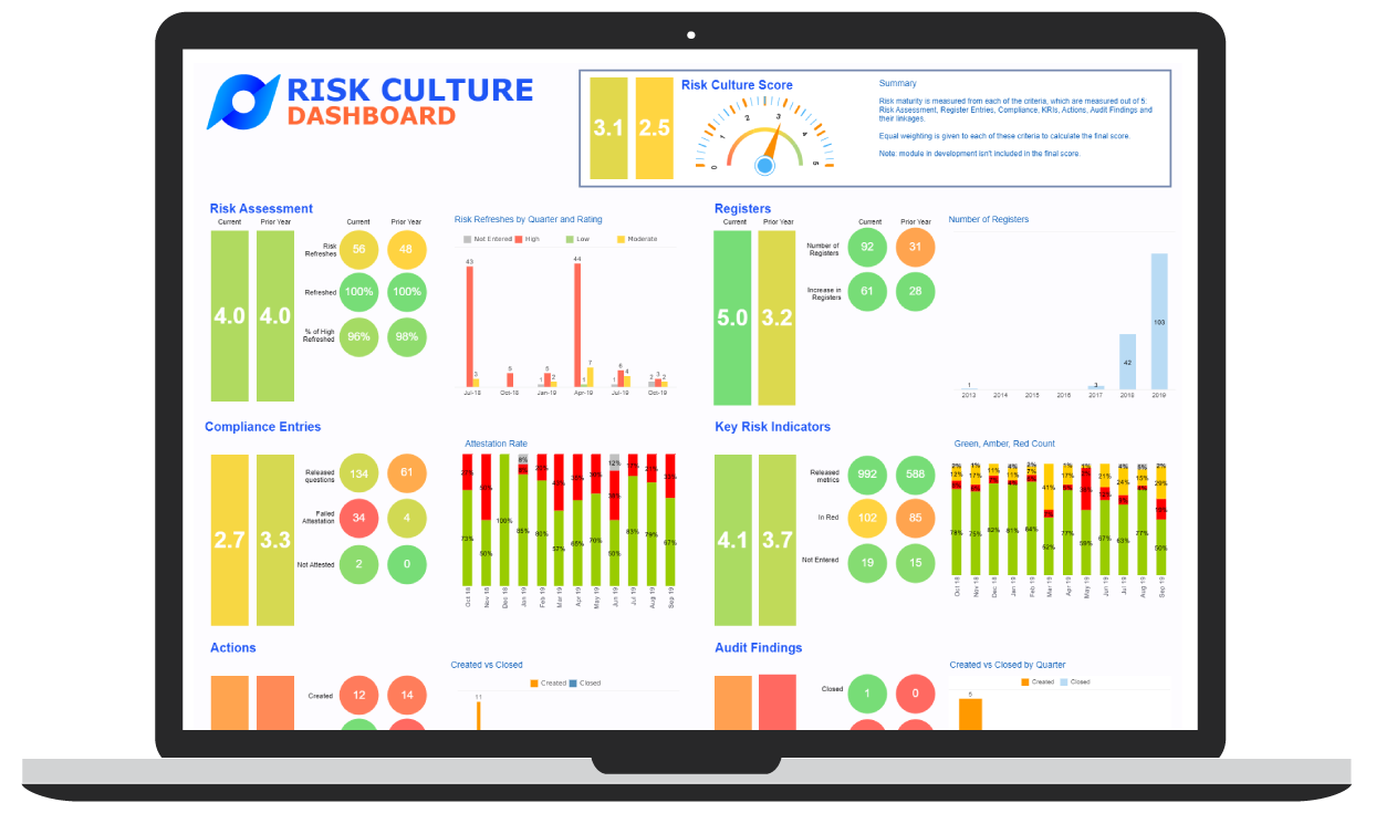 Blog VGRMF - Image 2 - Risk Culture Dashboard