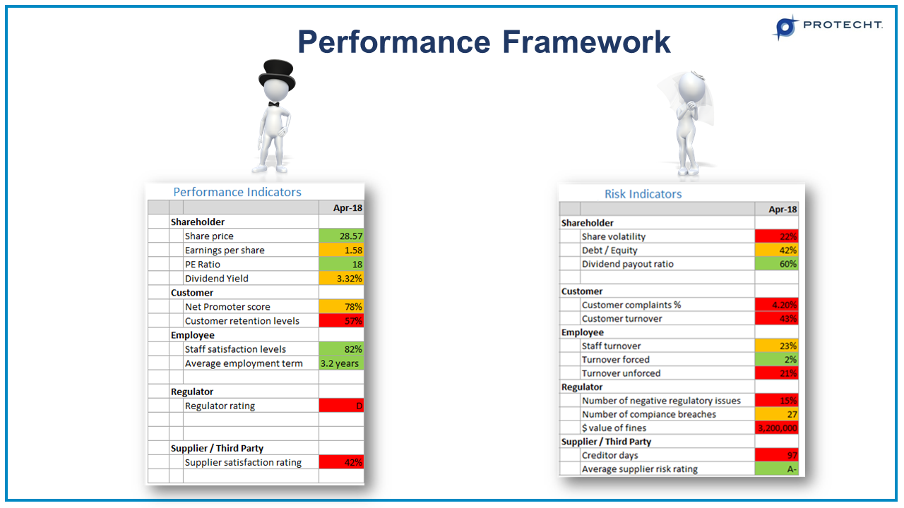 22-performance-indicators