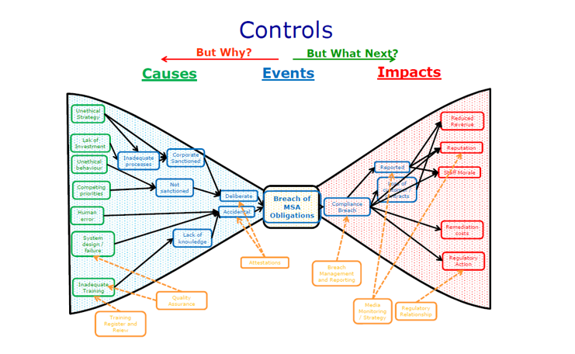 Controls USE