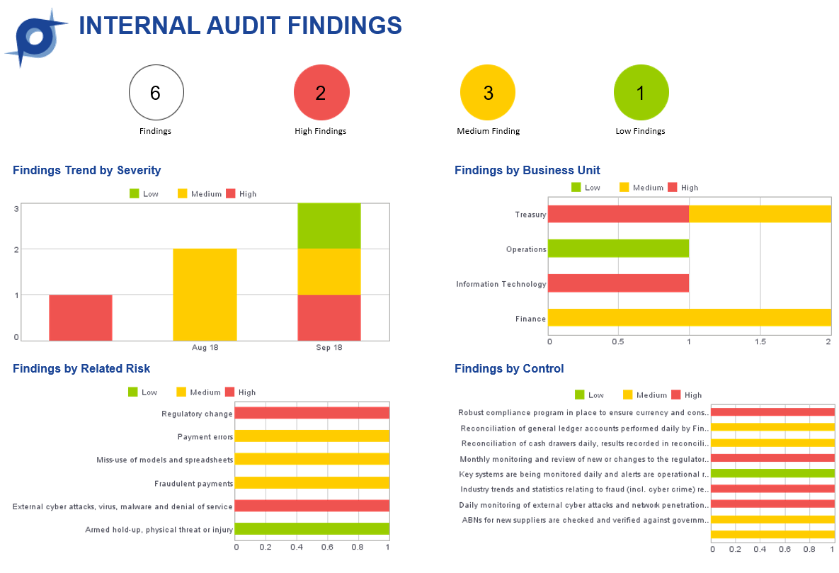 Internal Audit Image Blog