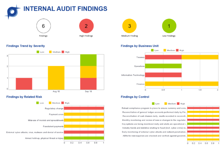 Internal Audit Findings
