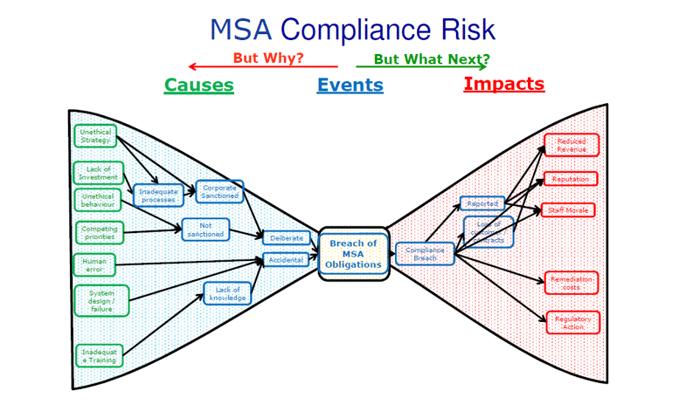 MSA Complaince USE2