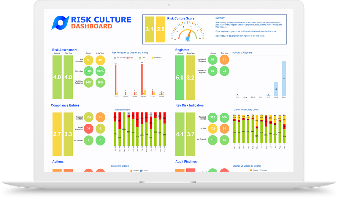 Risk Culture Dashboard - white mockup