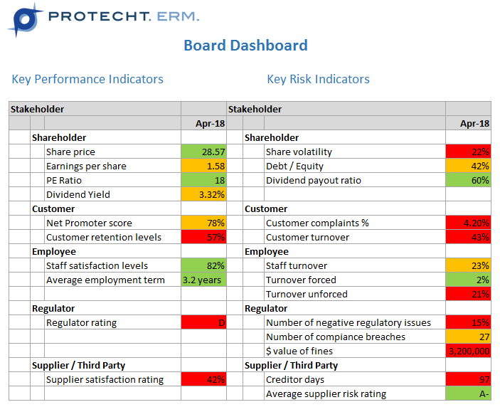 Board Dashboard - Protecht.ERM-Risk-Management