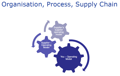 Organisation Process Supply Chain