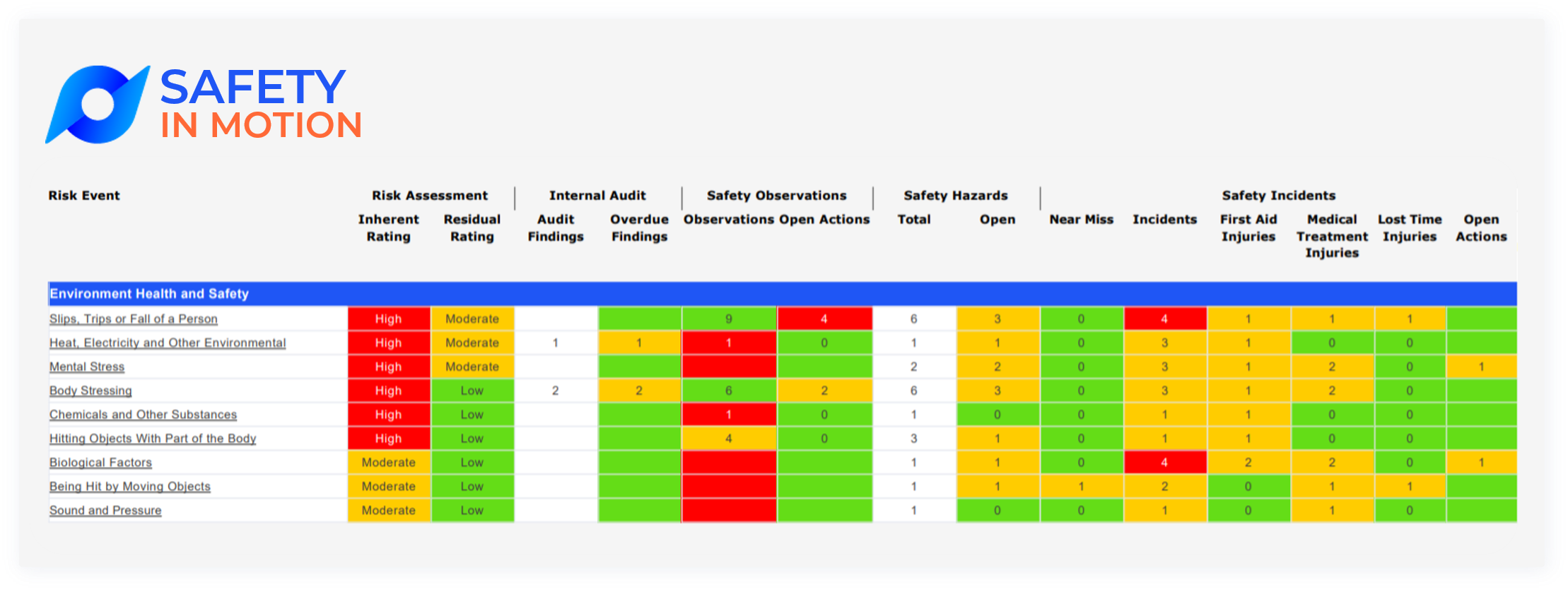 Protecht.ERM-WHS-in-Motion-dashboard