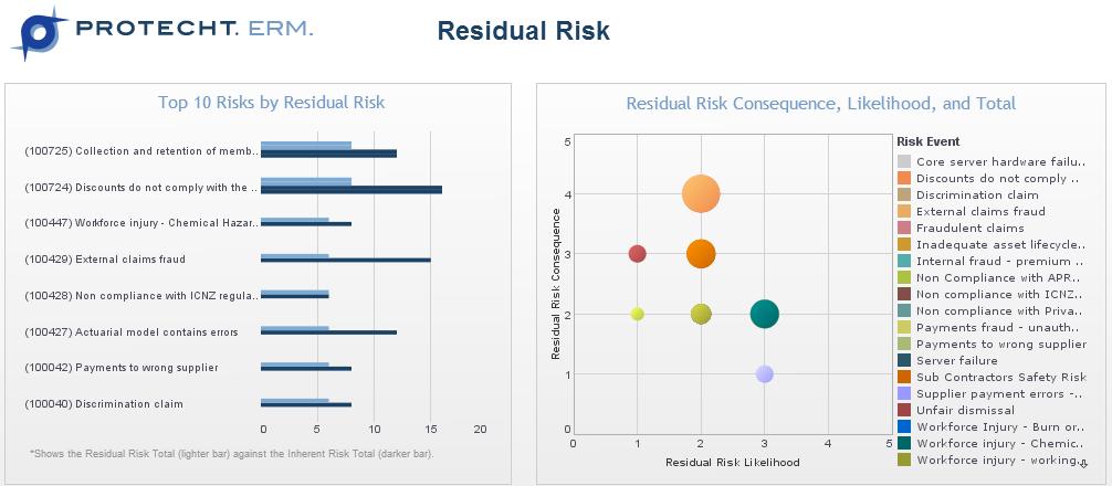 Define Operational Risk
