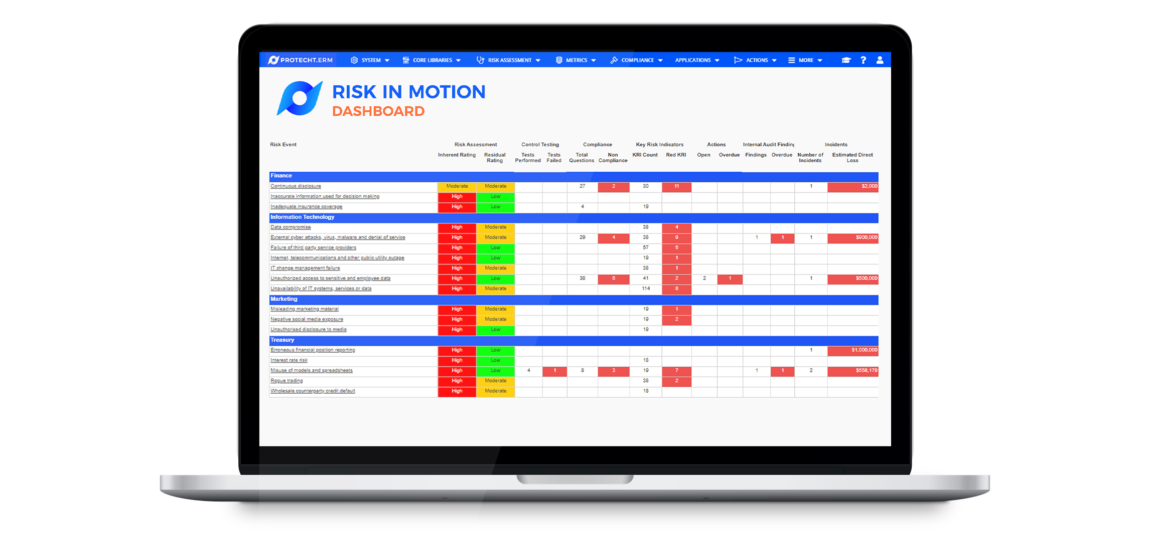 Understanding RiskInMotion: How to bring all your risk information into one dashboard
