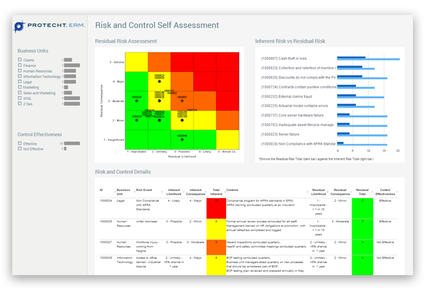 Protecht.ERM accommodates your risk assessment methodology and enables you to link back to the central risk event and control libraries. Risks can be assessed across multiple departments within your organisation and aggregated through reporting.