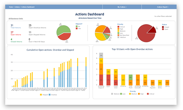 Create, manage and track agreed actions plans. Monitor the progress of these actions through audit-trail.