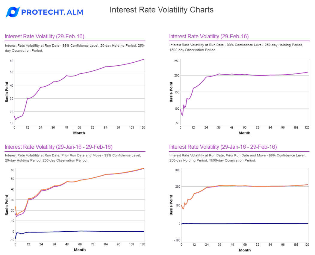 Features-ALM-dashboard-interest-rate-volatility