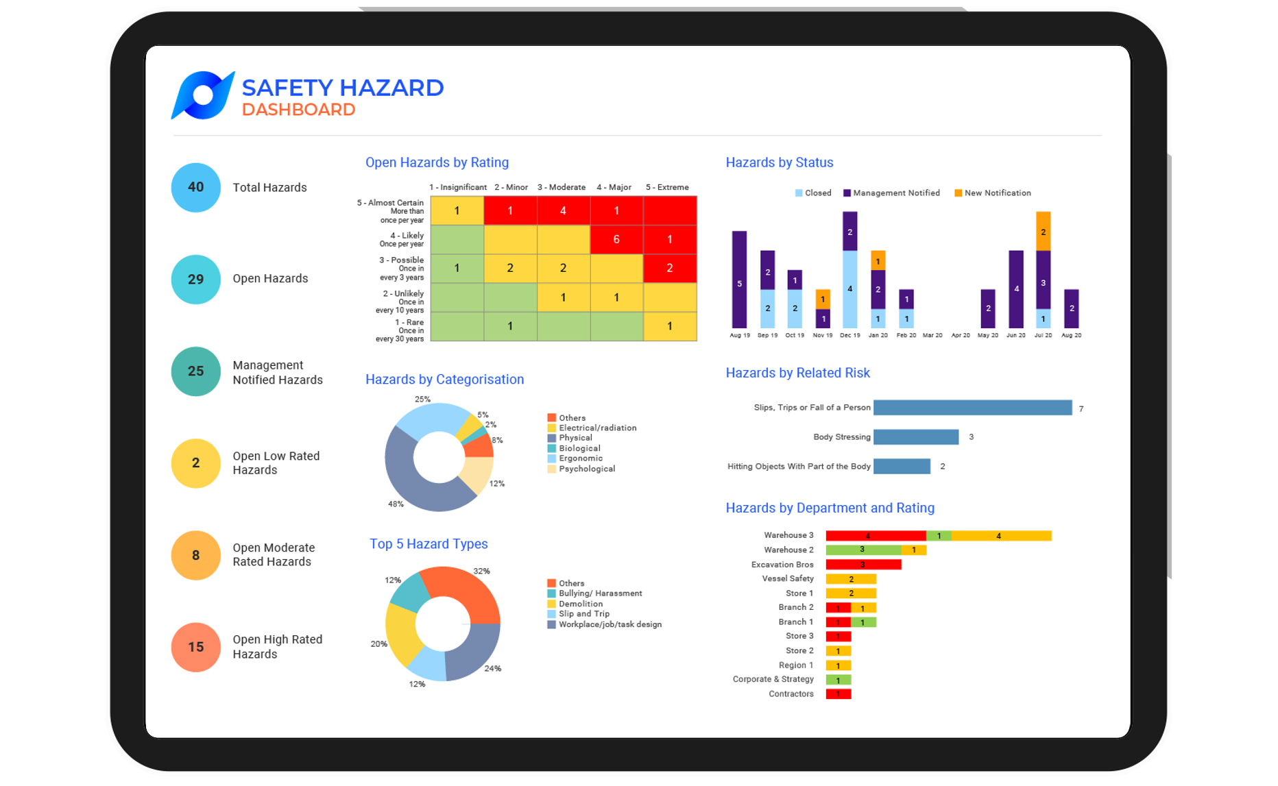 Protecht.ERM-WHS-Safety-Hazards-dashboard-tablet