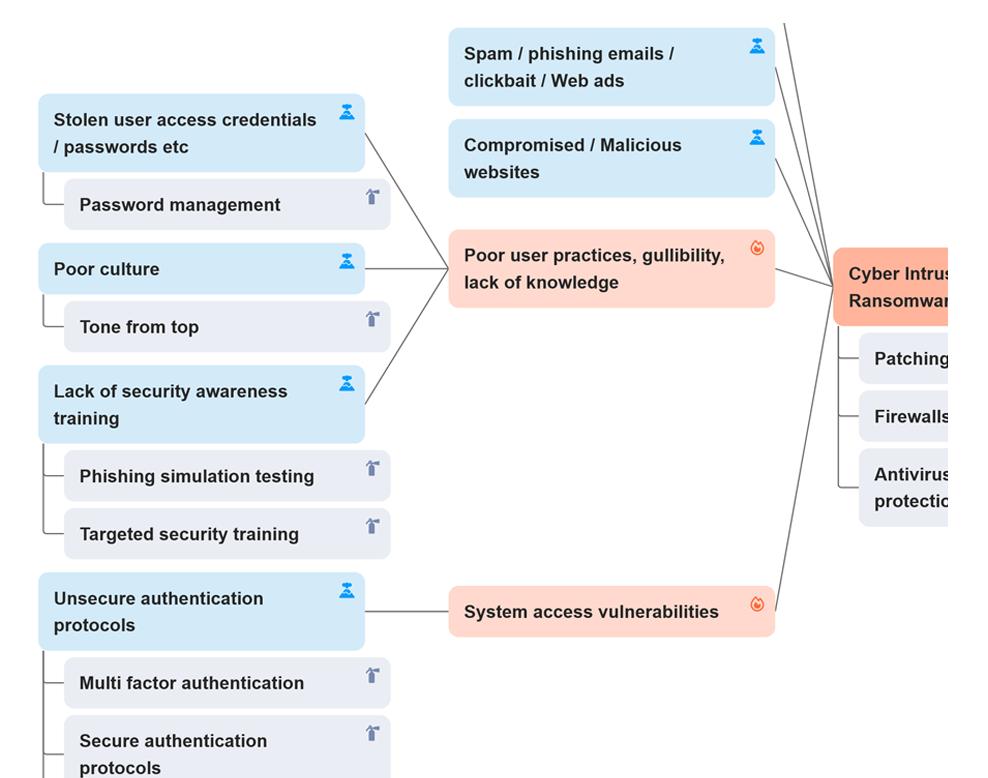 protecht-erm-bowtie-causes-controls-risk-screenshot-1