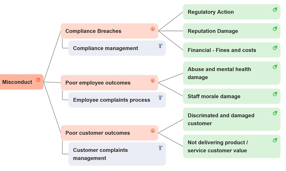 protecht-erm-bowtie-impacts-controls-risk-screenshot-1